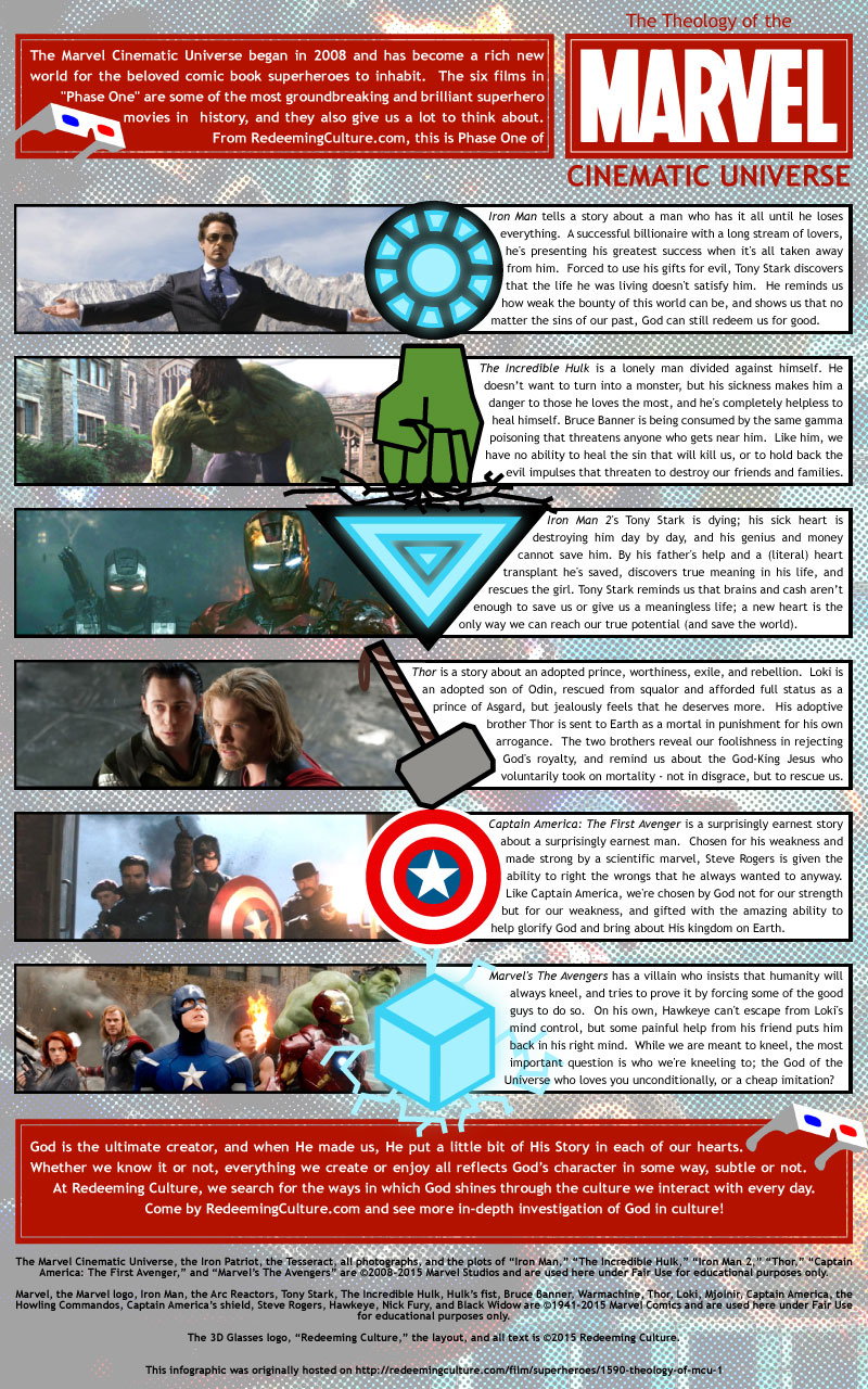 The Theology of the Marvel Cinematic Universe, Phase 1